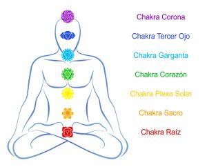 Los chakras y su activación en el cuerpo