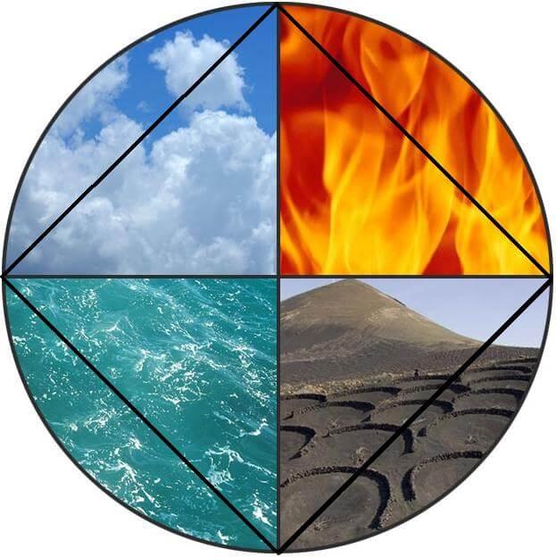 Las cuatro constelaciones en la Astrologia