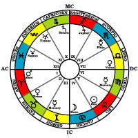 El mundo astrológico y lo que se piensa sobre el